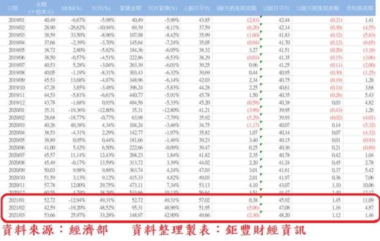 表、台灣各月外銷接單統計表 (資料期間:2019 年 1 月至 2021 年 3 月)
