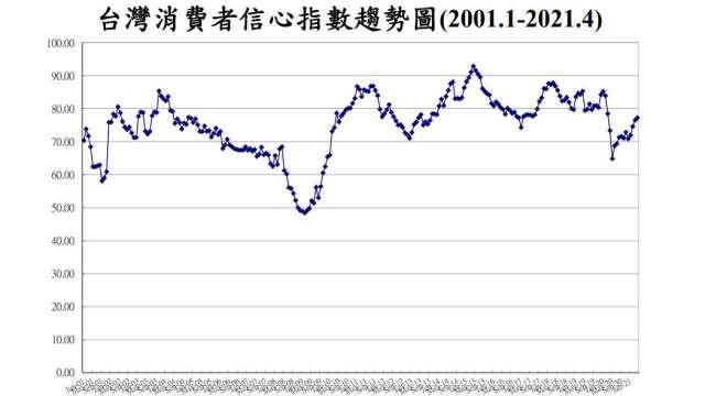 4月消費者信心指數寫1年來新高。(圖:台經中心提供)