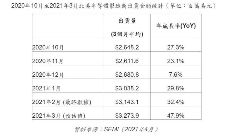 北美半導體製造商出貨金額。(圖: 擷取自 SEMI)