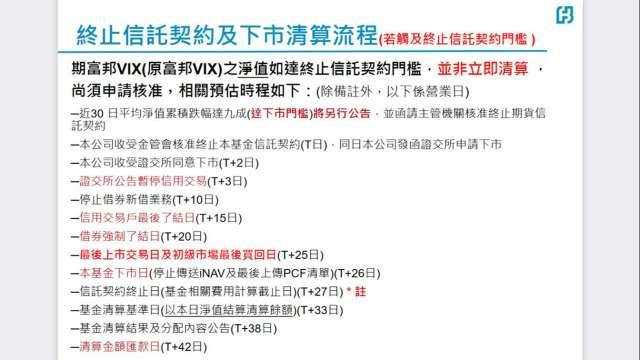 期富邦VIX已獲金管會核准終止 估6月初之前為最後逃命波。(圖擷自富邦投信網站)