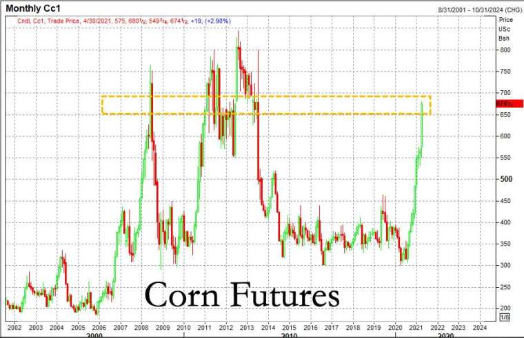 玉米期貨價 (圖表取自 Zero Hedge)