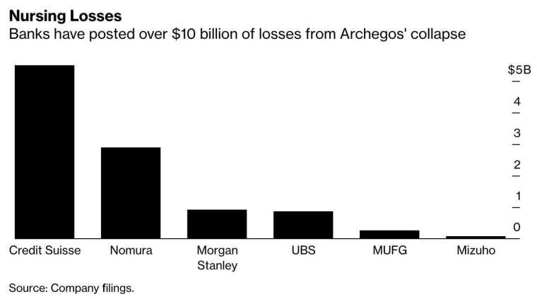 全球主要銀行因爆倉事件所致虧損已突破 100 億美元 (圖:Bloomberg)