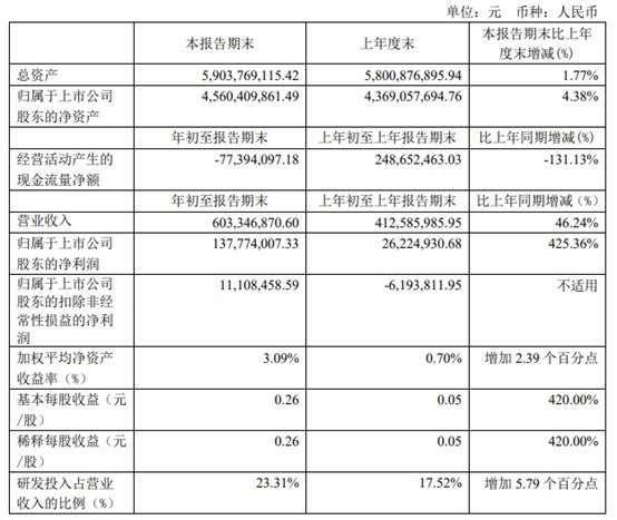 資料來源: 中微財報