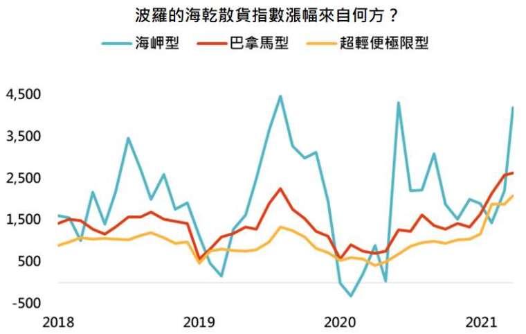 資料來源:Bloomberg,「鉅亨買基金」整理,資料日期: 2021/4/26。此資料僅為歷史數據模擬回測,不為未來投資獲利之保證,在不同指數走勢、比重與期間下,可能得到不同數據結果。