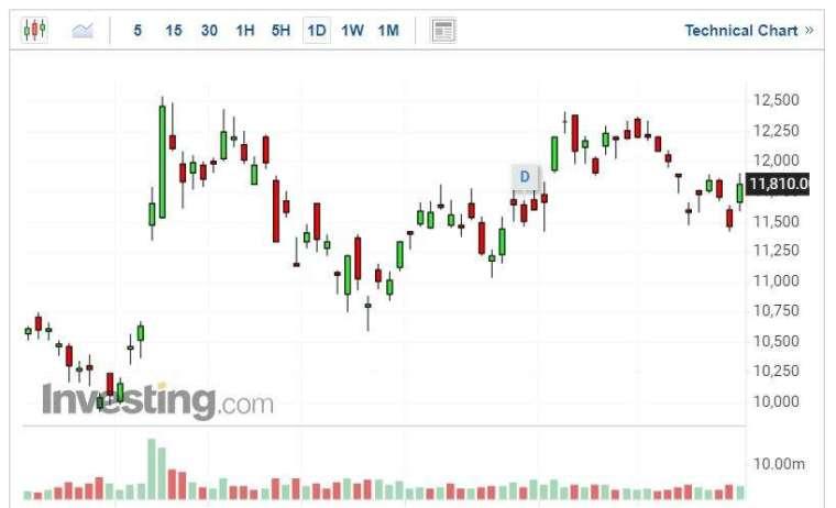 索尼集團股價走勢日線圖 (圖片:Investing.com)