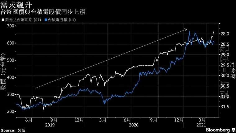 白:美元兌台幣走勢 藍:台積電股價 圖片:Bloomberg