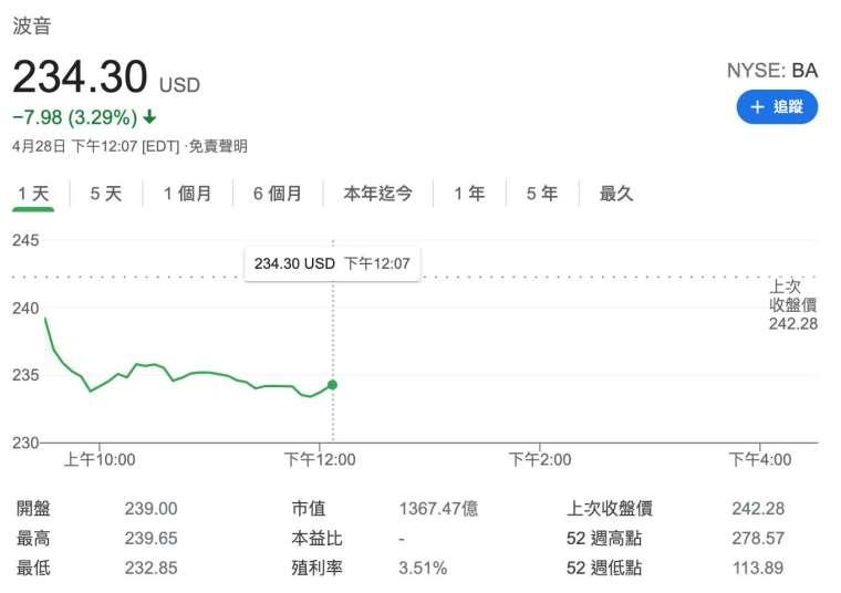 波音股價日線圖 (圖:Google)