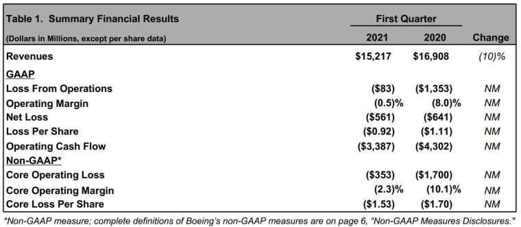 波音 Q1 財報細項指標 (圖:波音)
