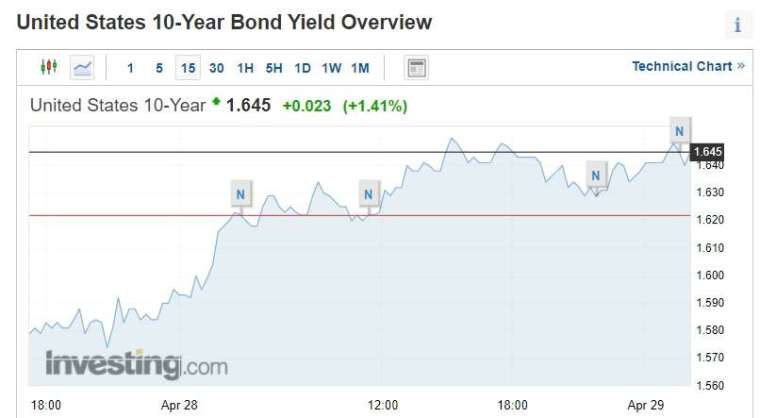 十年期美債走勢 (圖片:Investing)
