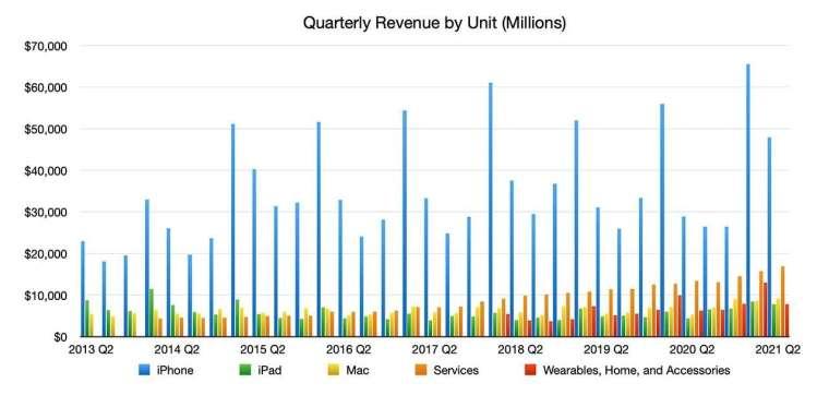 各產品近幾季營收變動幅度。來源:AppleInsider