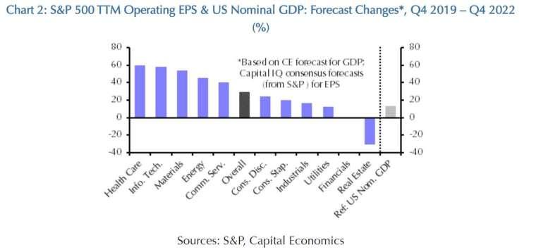 表普 500 指數主要板塊 2022 年 Q4 滾動式 EPS 成長率 (與 2019 年 Q4 相比),以及美國預估 GDP 成長率 (圖: Capital Economics)
