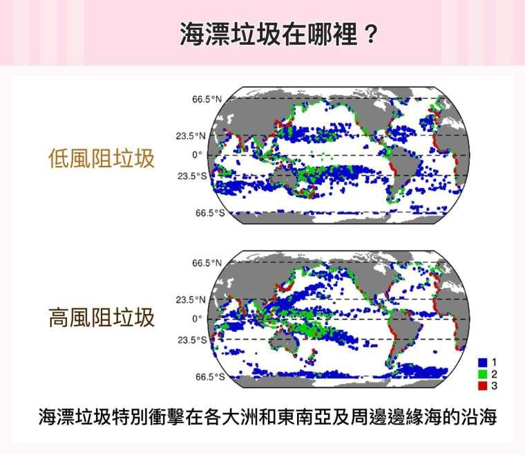 上圖為低風阻垃圾與高風阻垃圾的全球分布熱點圖。藍色記為 1,代表海漂垃圾熱點與 1 種海洋生態系服務熱點位於同一區;綠色記為 2,代表海漂垃圾與 2 種生態服務熱點區域重疊;以此類推,紅色記為 3,代表與 3 種生態服務熱點全部重合。 圖│研之有物(資料來源│鄭明修)