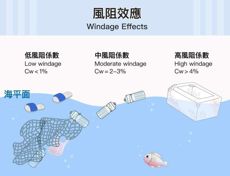 海漂垃圾的風阻係數(Cw)為 0~0.1,風阻係數高的垃圾有機會被風吹到岸上,風阻係數低的可能就漂浮在海面。Cw 越高,表示受到風的阻力越大,如大體積保麗龍,受風面大很容易跑到岸上;塑膠拖鞋 Cw 為 0,不會沉沒且風也吹不動,除非有大浪才會被捲到岸上。 圖│研之有物