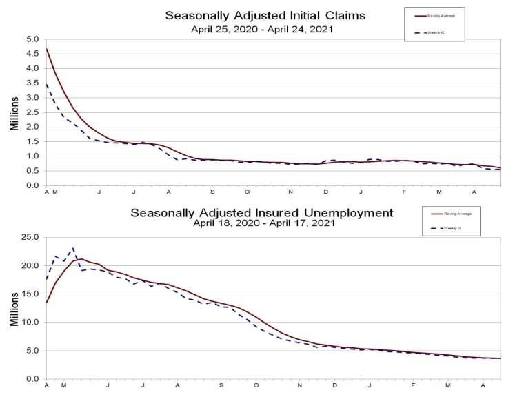 上圖為失業金初領數,下圖為續領數 (圖:美國勞工部)