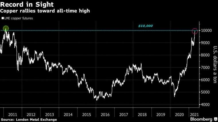 銅價走勢。來源: Bloomberg