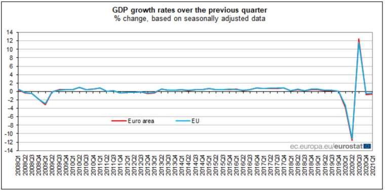 歐元區 GDP 季增率 (圖:EuroStat)