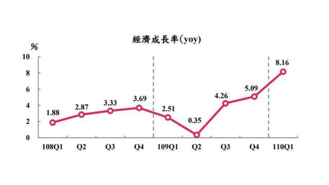 主計總處概估第一季我GDP達8.16%。(圖:主計總處提供)