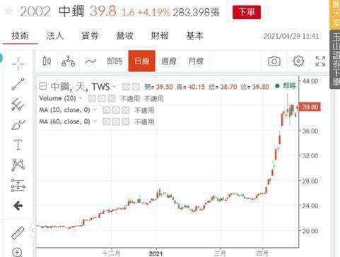 (圖三:中鋼股價突然大漲,鉅亨網)