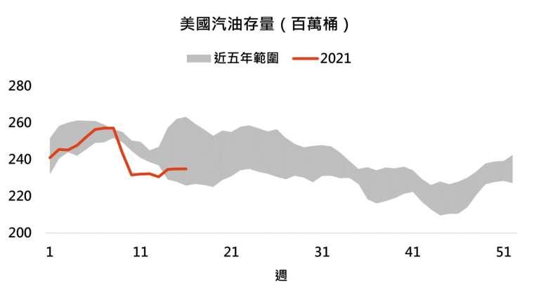 資料來源:Bloomberg,「鉅亨買基金」整理,2021/4/28。