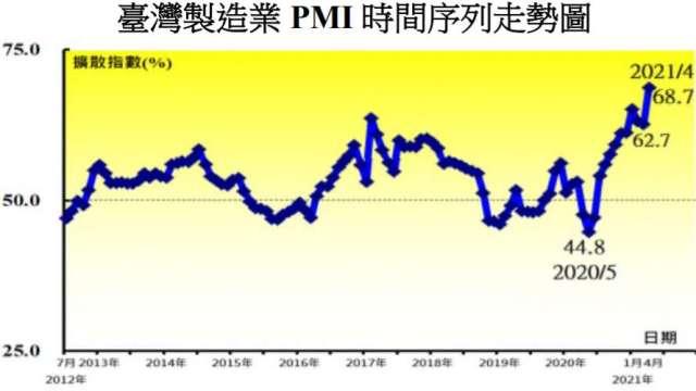 台灣製造業PMI創新高。(圖:中經院提供)