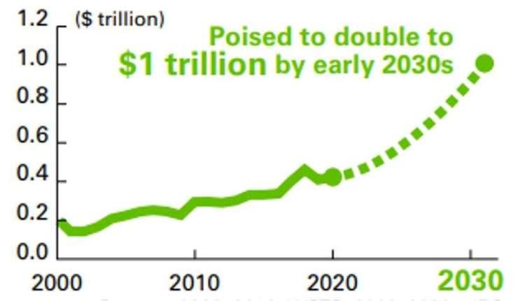 資料來源: 2000~2019,世界半導體貿易統計組織 (WSTS);2020~2030s,國際商業策略諮詢公司 (IBS)