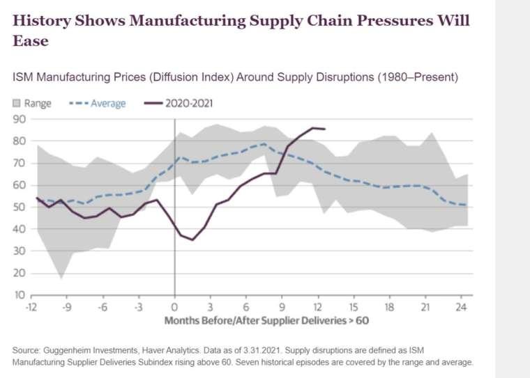1980 年以來供應鏈緊張下, ISM 製造業物價指數平均 & 去年至今走勢疊圖 (圖: 古根漢投資)