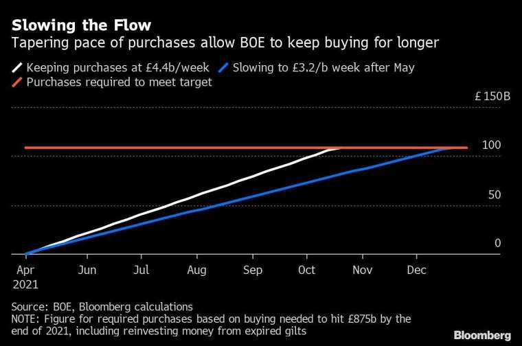 市場預期5月份之後,BOE的QE購債速度將從現行的每週44億英鎊降至32億 圖片:Bloomberg