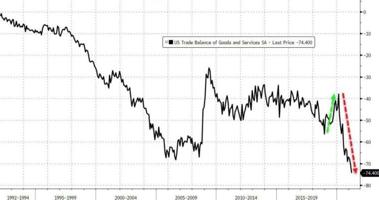 美國 3 月貿易逆差寫下歷史新高 (圖:Zerohedge)