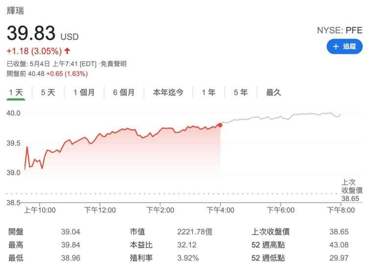 輝瑞盤前股價 (圖:Google)