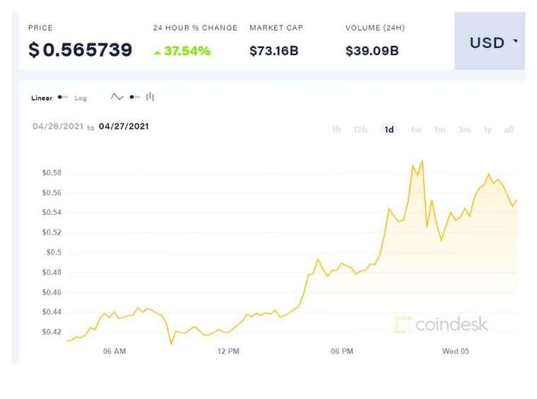 週二 (4 日) 狗狗幣 (DOGE) 一度觸及 0.58 美元,突破 0.5 美元大關 (圖片:coindesk)