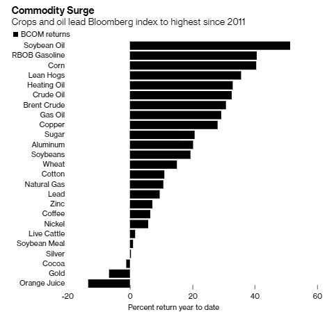 大宗商品年初迄今價格反彈比率。(圖片:彭博)