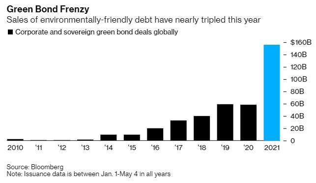歷年截至 5 月全球綠色債券發行規模 (圖: Bloomberg)