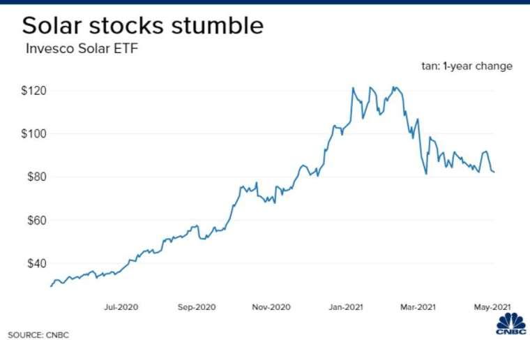 景順太陽能ETF過去半年來走勢。來源:CNBC