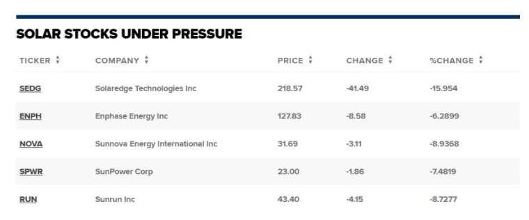 太陽能類股周二股價表現。來源:CNBC