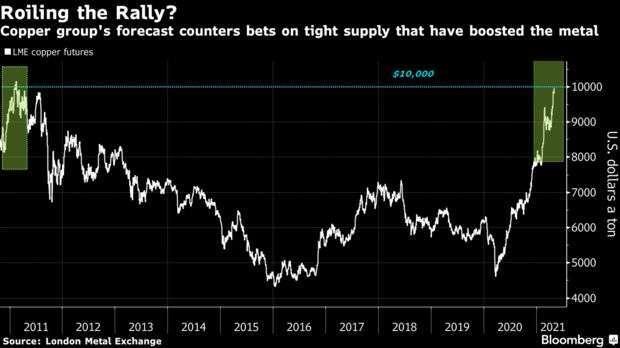 銅價歷年走勢 (圖: Bloomberg)