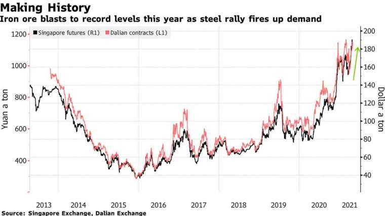 需求激增使今年鐵礦砂價格逼近歷史高位 (圖:Bloomberg)