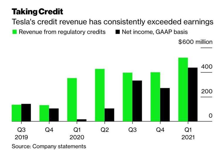 近年來,特斯拉監管信貸業務營收已漸漸超越公司淨利 (圖:Bloomberg)