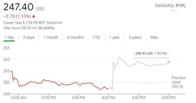 PayPal 盤後股價上漲 4.65%(圖片:谷歌)