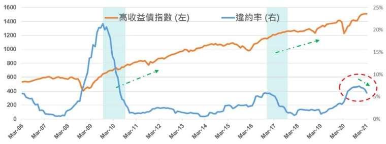 資料來源: 鋒裕匯理投信、Bloomberg,資料日期 : 2021/03/31。高收益債採用 H0A0 Index 及其違約率。指數舉例僅為投資參考,惟投資人無法直接投資該指數,指數報酬不代表基金之績效表現 / 到期殖利率不代表基金報酬率,過往績效不保證未來結果。本文提及之經濟走勢預測不必然代表本基金之績效。