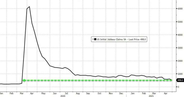美國上周初領失業金再觸疫情新低 (圖:Zerohedge)