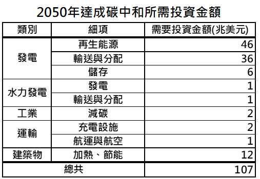 資料來源:Energy Transitions Commission,「鉅亨買基金」整理,資料日期: 2021/5/5。料僅為歷史數據模擬回測,不為未來投資獲利之保證,在不同指數走勢、比重與期間下,可能得到不同數據結果。