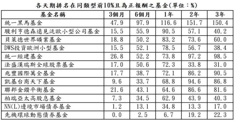 資料來源:晨星;資料日期:截至 2021/4/30;報酬率統一以美元計算,排名係依據晨星分類。