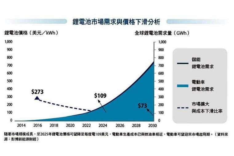 隨著市場規模成長,至 2025 年鋰電池價格可望降至每度電 109 美元,電動車生產成本已與燃油車相近,電動車可望迎來市場起飛期。(資料來源:彭博新能源財經)