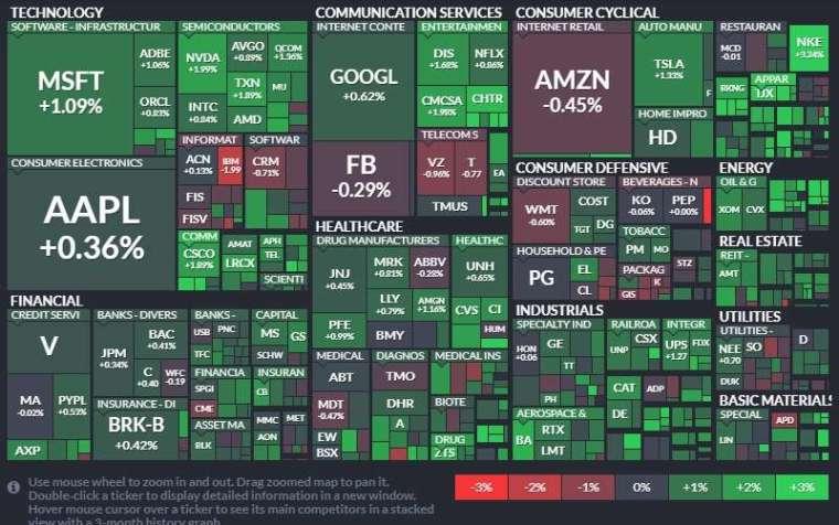 標普 11 大板全數收紅,能源、房地產和工業板塊領漲 (圖片:finviz)