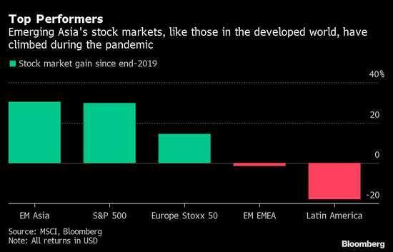 各區域股市變動幅度。來源: MSCI、Bloomberg