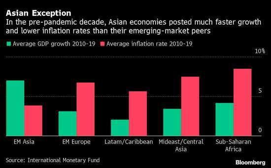 2010-1029 年,各區域平均經濟成長率 (綠) 和平均通膨率 (紅)。來源: IMF、Bloomberg