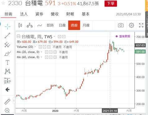 (圖二:台積電股價周 K 線圖,鉅亨網)