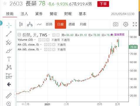 (圖四:長榮海運股價日線圖,鉅亨網)
