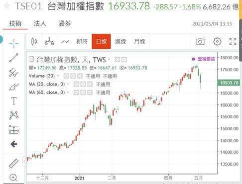 (圖一:台股加權股價指數從歷史高點滑落,鉅亨網)