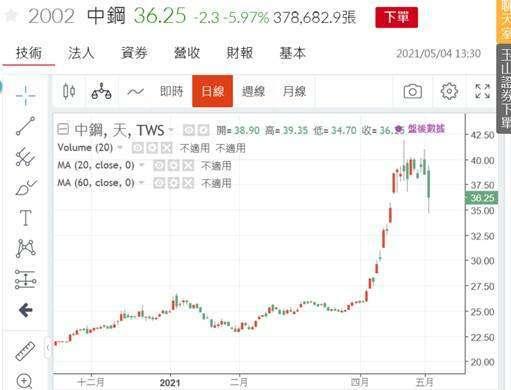 (圖五:中鋼股價日線圖,鉅亨網)